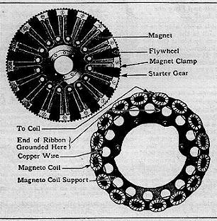 Freie energie henry ford blockte teslas magneto