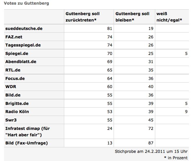 Guttenberg und die Statistik